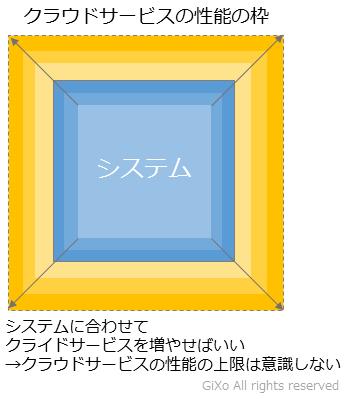 cloud_se2