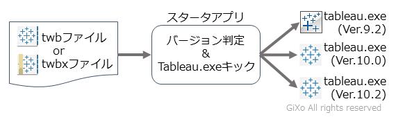 tableau_starter