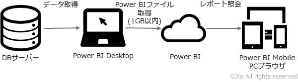 powerbi4