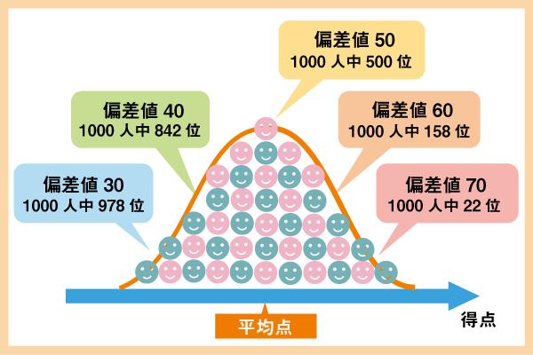 正規分布図