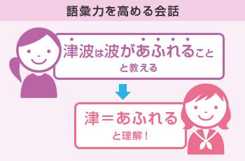 語彙力を高める会話 津波は大きな波と教える→津=大きいと理解!