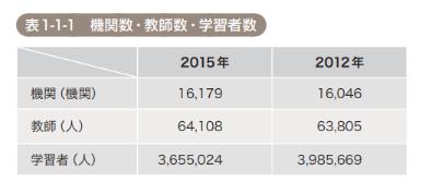 世界の日本語学習者数