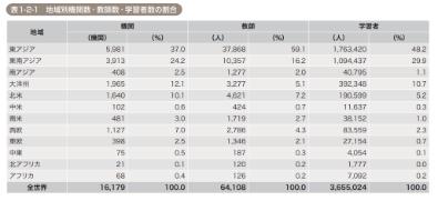 世界の日本語学習