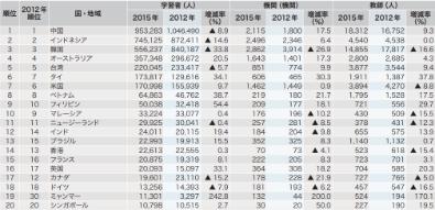 世界の日本語学習者数 ランキング