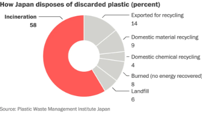 Plastic waste in Japan