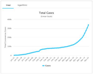 Worldwide coronavirus cases chart