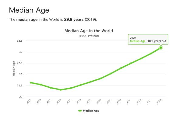 世界 平均年齢