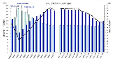 Japan Job Ratios for July 2020