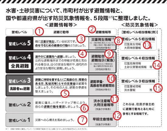 Disaster level chart Japan