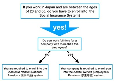 Pension insurance in Japan
