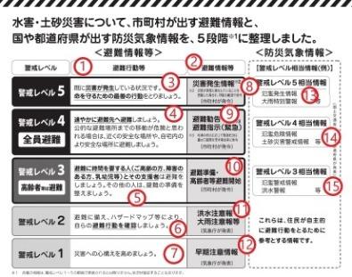 Disaster level chart Japan