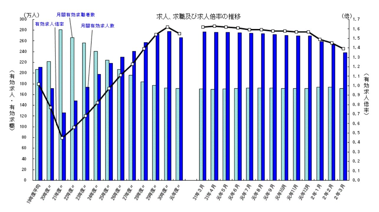 Japan Labor Market Graph