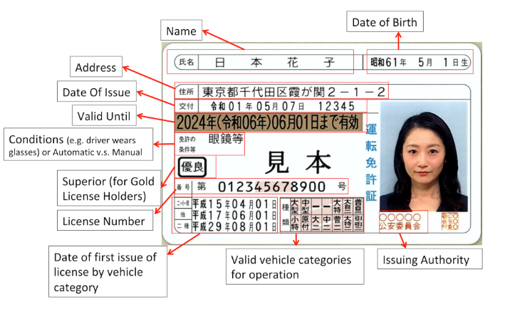 How to read a Japanese License