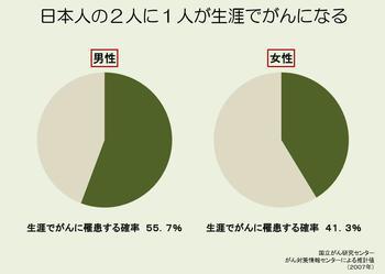 日本人の2人に1人が生涯でがんになる - 厚生労働省