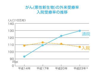 がん保険の最強おすすめ人気ランキング4選【2016年最新版】