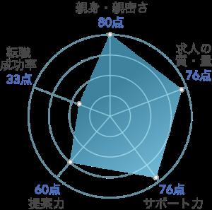 リクルートエージェントのレーダーチャート