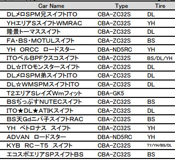 http://www.okayama-international-circuit.jp/special/gym-2016/img/pdf/entry-list.pdf