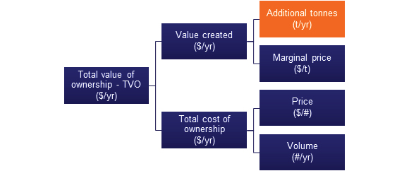 Total Value of Ownership (TVO) model
