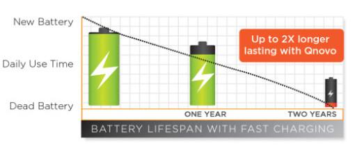バッテリーの寿命