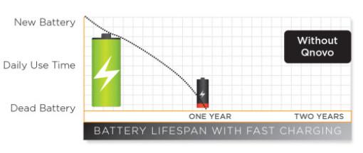 電池の寿命
