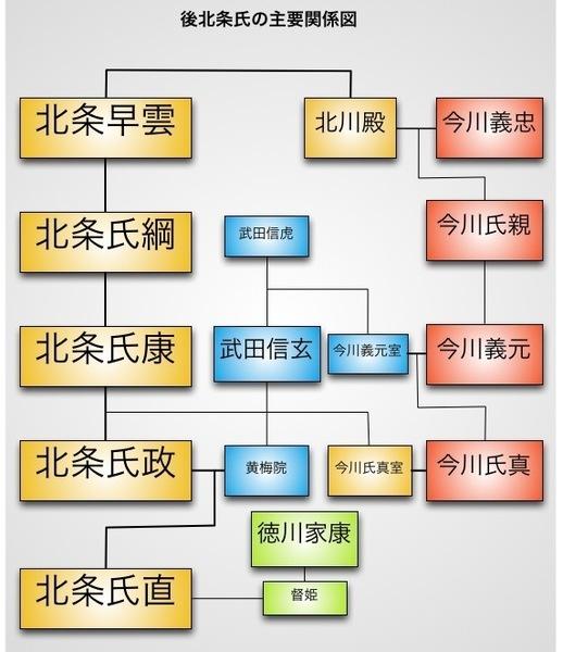 後北条氏と武田・今川・徳川氏の関係図。