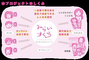 横浜の親子を支援するプロジェクト「みらいすくうYOKOHAMA」