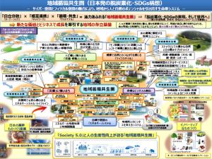 4/21 YOKOHAMAリビングラボサポートオフィス 再エネ部会 フュ...