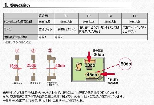 chintai防音対策「サッシ」