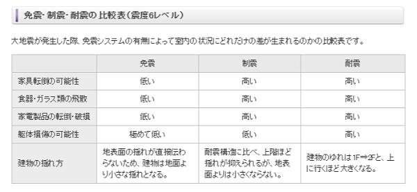 [賃貸]免震・制震・耐震の違い   THK免震ウェブサイト