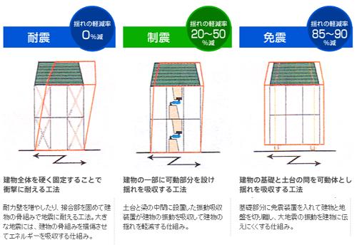 [賃貸]制震とは?耐震、制震、免震3工法の比較について