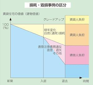 賃貸人_貸借人の負担区分イメージ