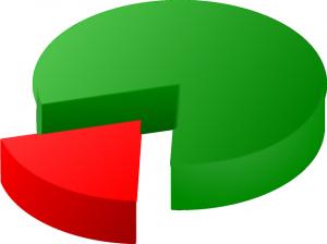 pie-chart-153903_640