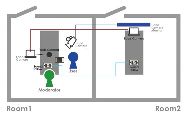 ▲リサーチルーム(Room1)とオブザベーションルーム(Room2)設計
