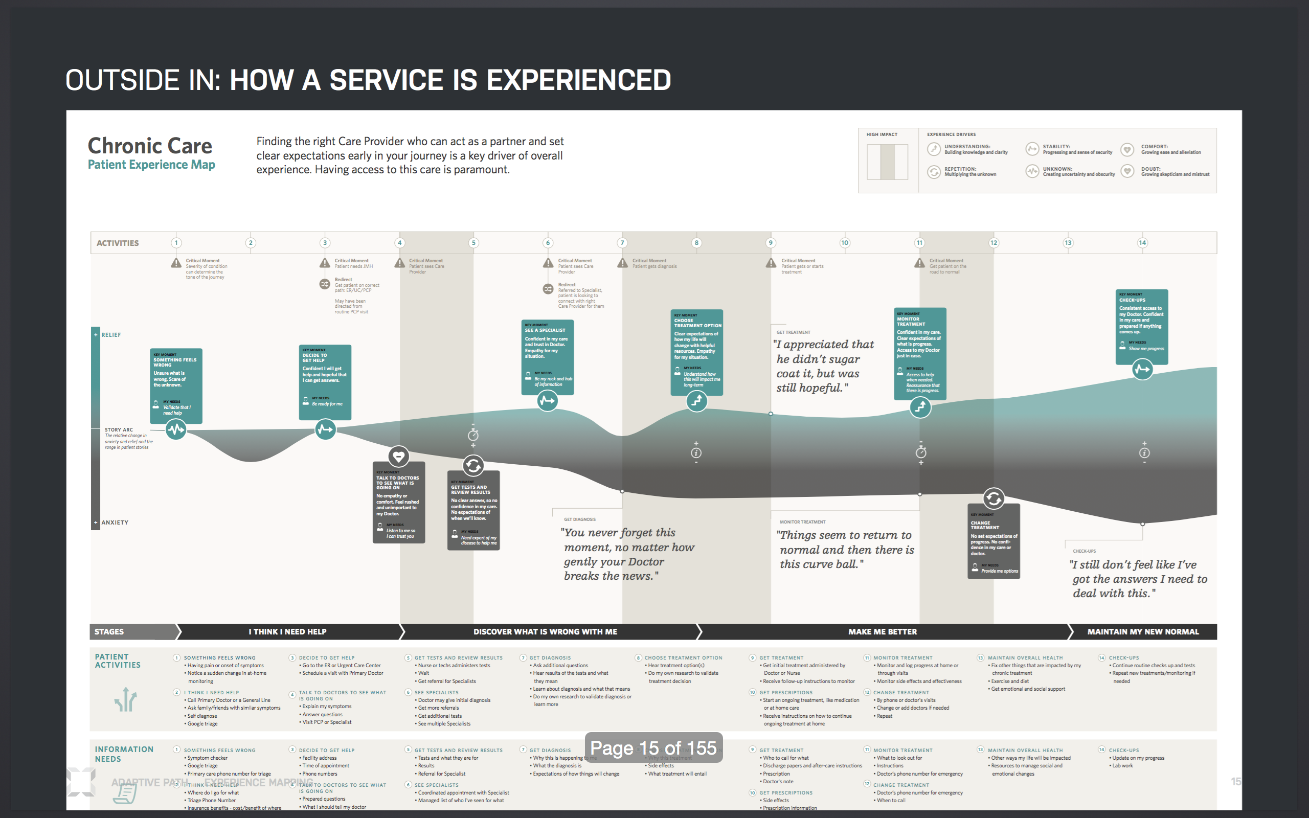 Experience Map Hospital Experience Example