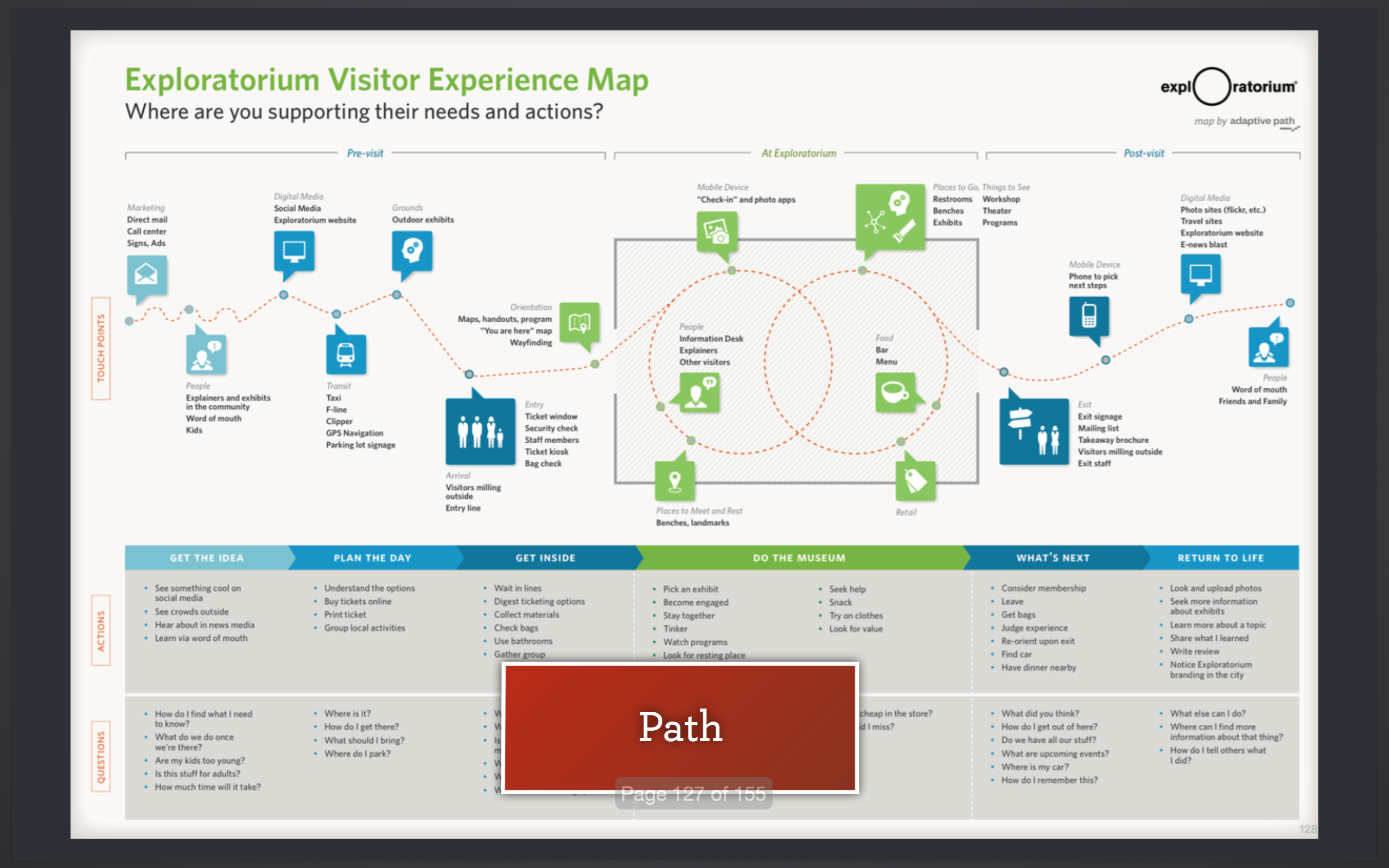 Museum Visitor Experience Map