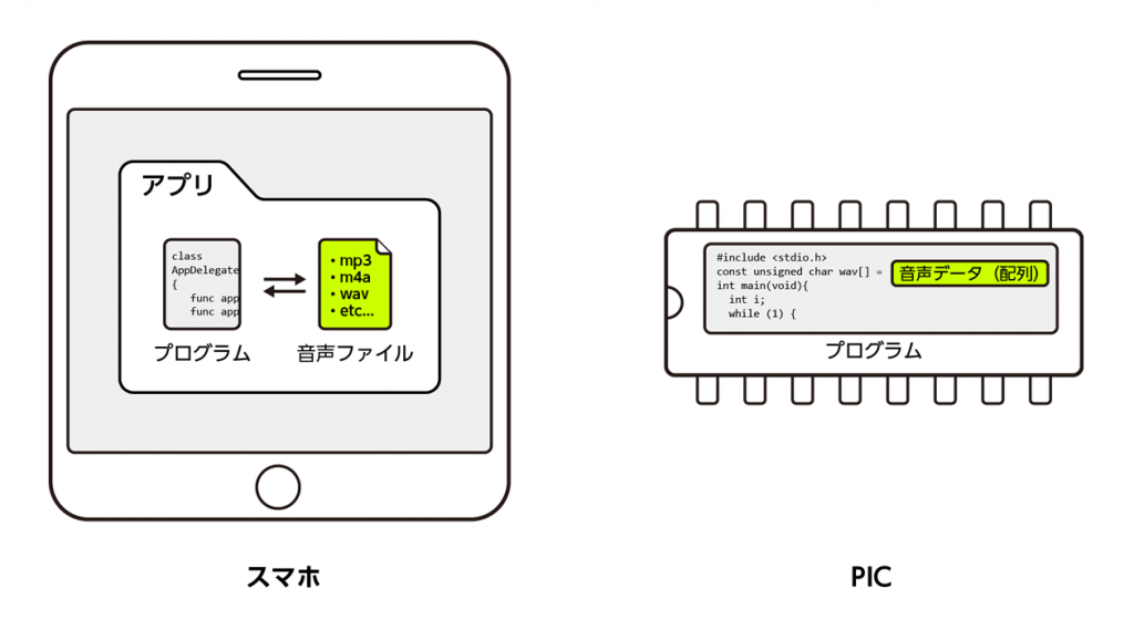 スマホアプリとPICの音声情報の置き場所の違い
