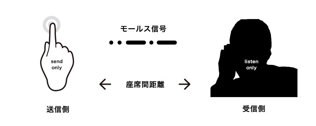 機能の概要図