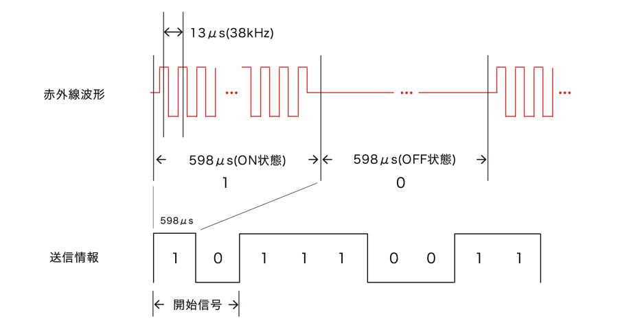 信号についての画像を使った説明