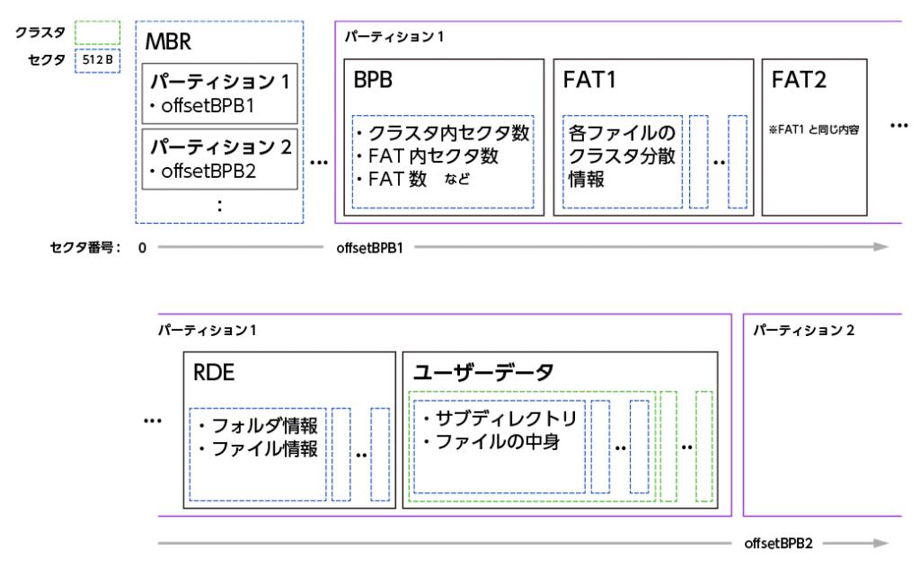 FAT16の構造