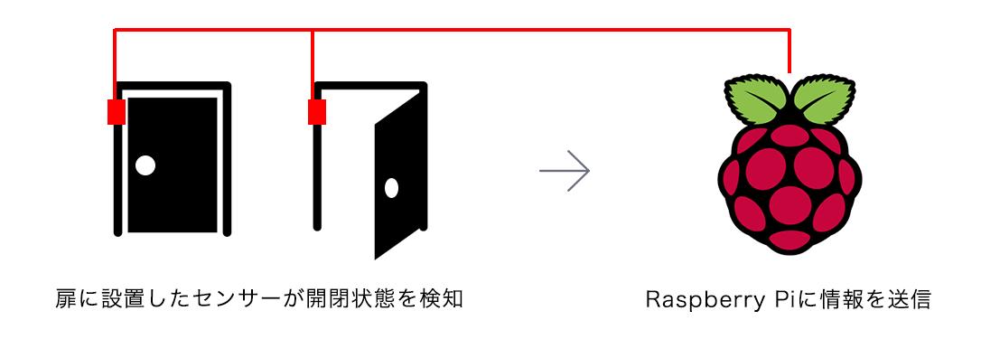 センサーの実装概要図