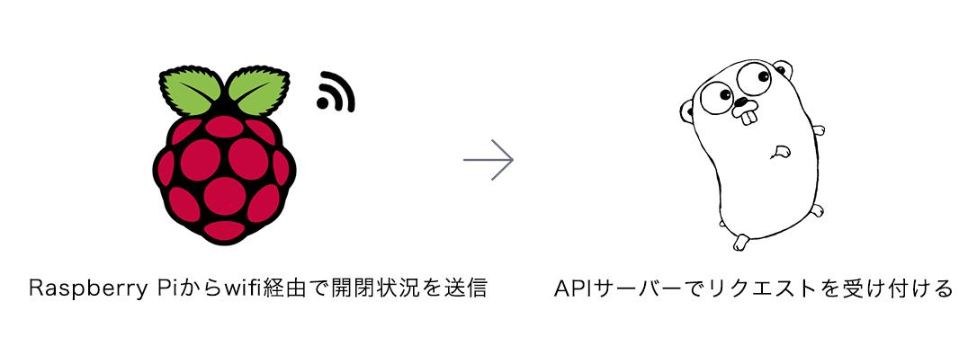 Raspberry Piからの情報送信