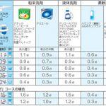 洗濯機の洗剤の使い方、そして日本の洗濯機は進歩していますのサムネイル画像