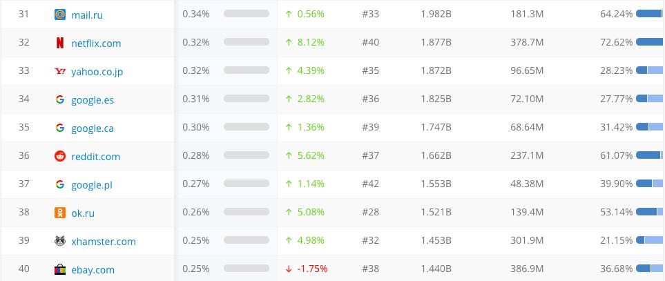 Top Sites4