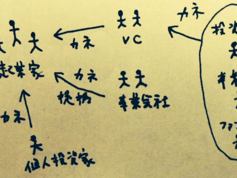 日本のベンチャーキャピタル(VC)さんをまとめてみた(2016.6.8更新)
