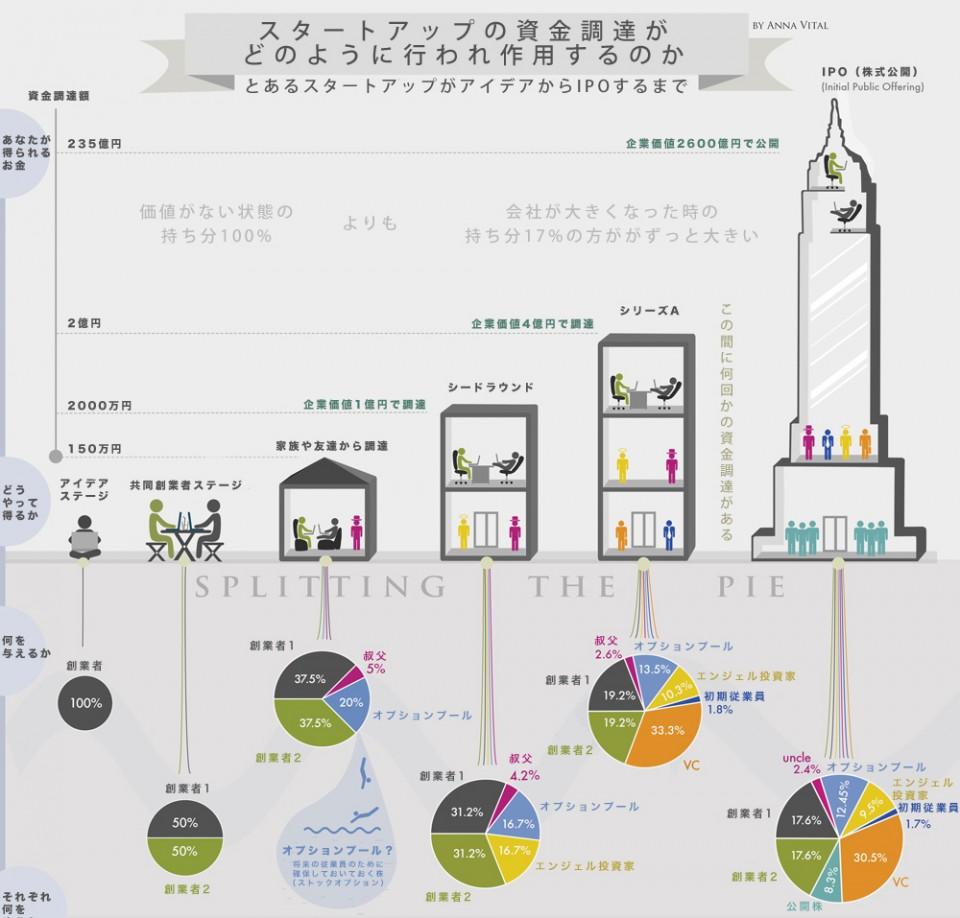 スタートアップの資金調達をまとめたインフォグラフィックが素晴らしいーどうやって投資家とパイを分けていくか。