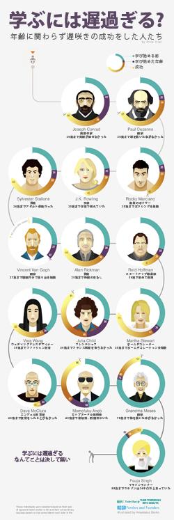 遅咲きの大成功者たちをまとめた勇気の出るインフォグラフィックと、人々が遅咲きになってしまう5つの理由:何か(スタートアップも含めて!)を始めるのに遅過ぎることはない!
