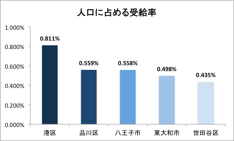 東京都の不妊治療助成金人口に占める受給率