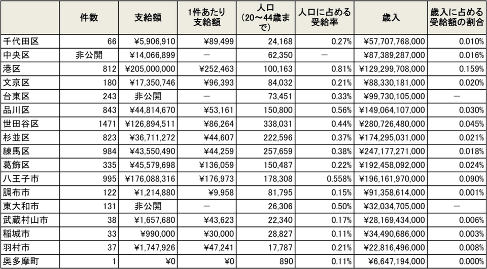 東京都の各自治体の不妊治療助成金の支給状況など