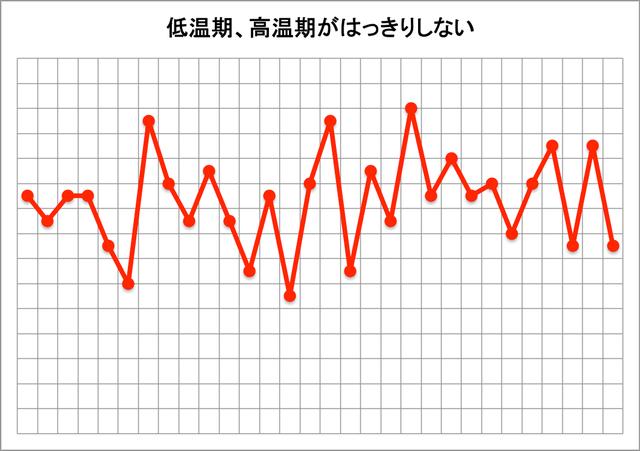 基礎体温表(低温期、高温期がはっきりしない)