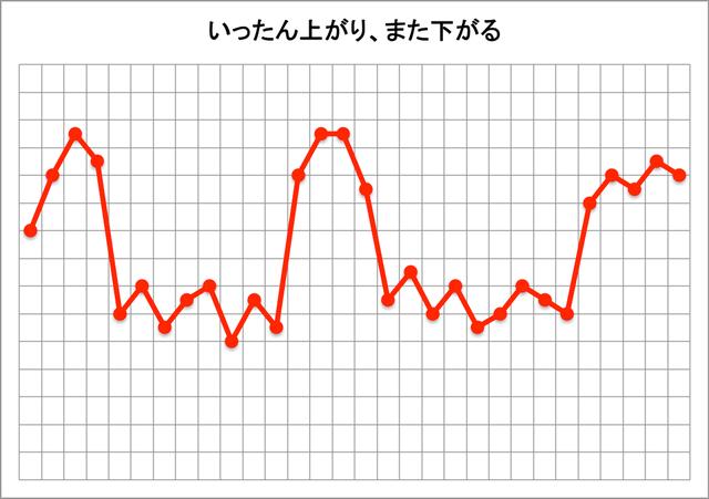 基礎体温表(いったん上がり、また下がる)